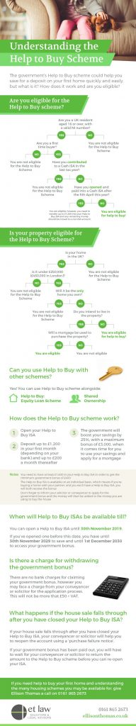 How to use the help to buy scheme